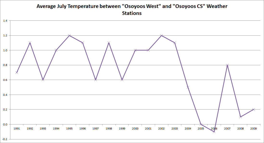 osoyoosweatherstationscomparison.png