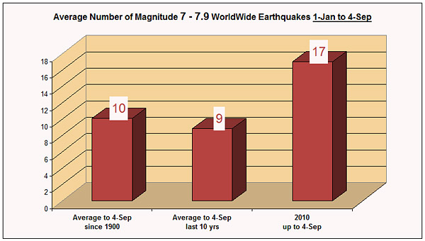 magnitude-7-to-7_9-earthquakes-4-sep-2010.jpg